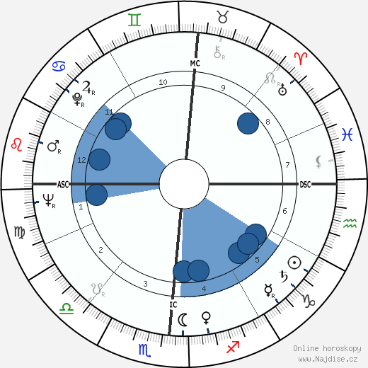 Rip Taylor wikipedie, horoscope, astrology, instagram