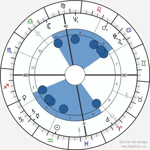 Rip Torn wikipedie, horoscope, astrology, instagram
