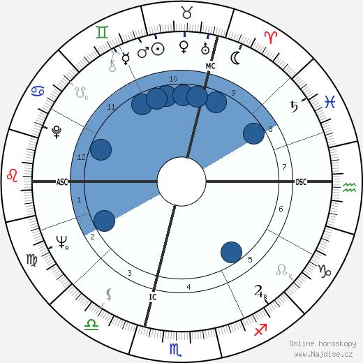 Rita Cadillac wikipedie, horoscope, astrology, instagram