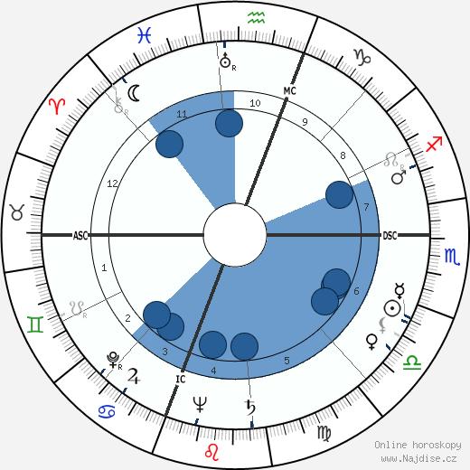 Rita Hayworth wikipedie, horoscope, astrology, instagram