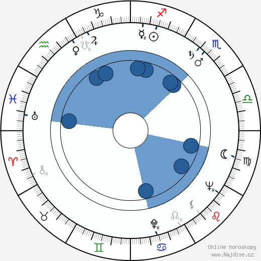 Rita Macedo wikipedie, horoscope, astrology, instagram