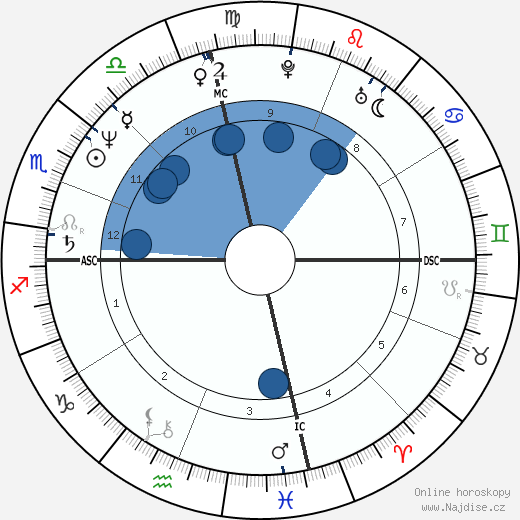Rita Wilson wikipedie, horoscope, astrology, instagram