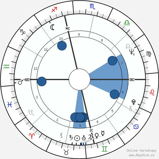 Ritchie Valens wikipedie, horoscope, astrology, instagram