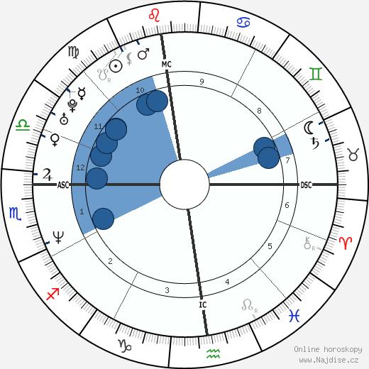 River Phoenix wikipedie, horoscope, astrology, instagram