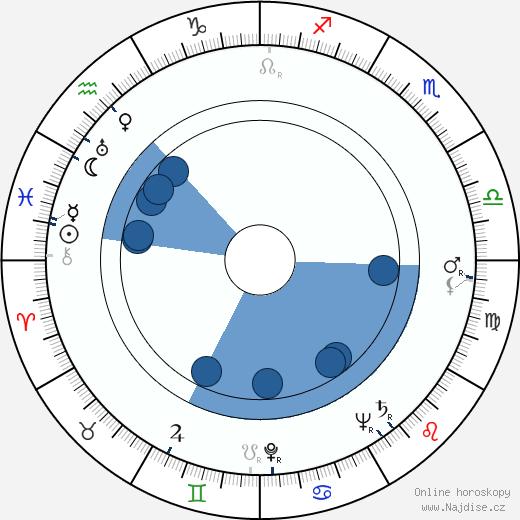 Rjó Ikebe wikipedie, horoscope, astrology, instagram