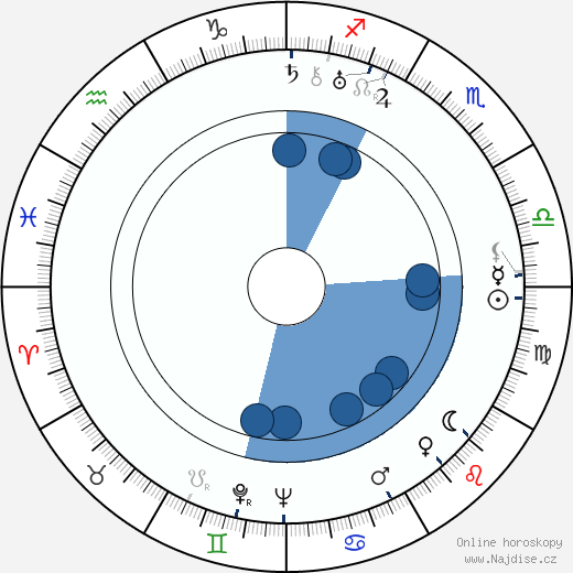 Jiří Baum wikipedie, horoscope, astrology, instagram