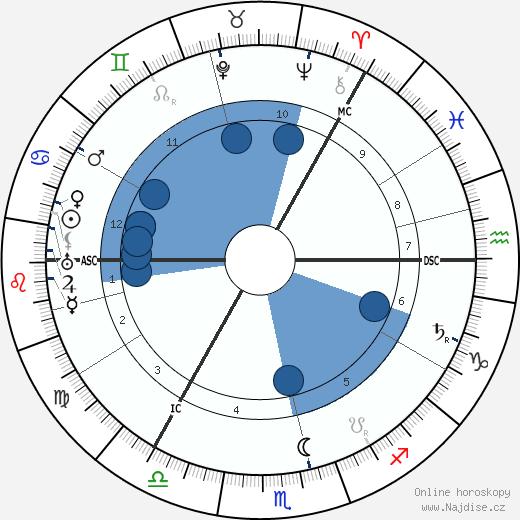 Roald Amundsen wikipedie, horoscope, astrology, instagram