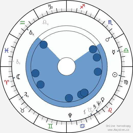 Roald Dahl wikipedie, horoscope, astrology, instagram