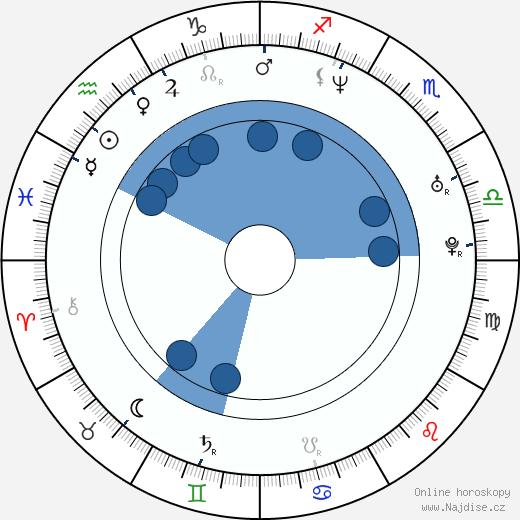 Rob Carpenter wikipedie, horoscope, astrology, instagram