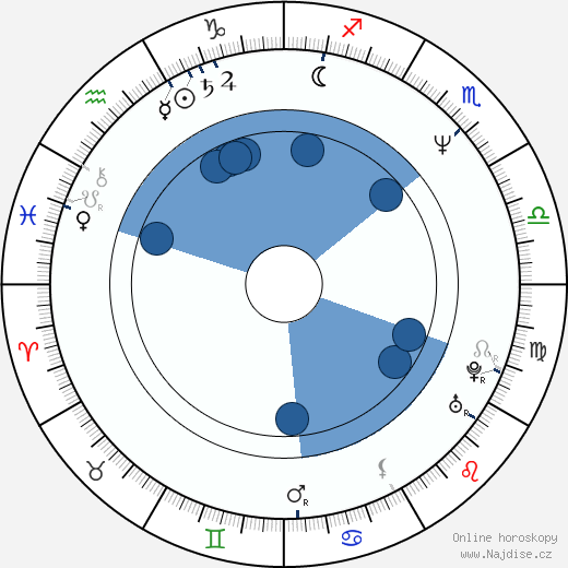 Rob Hall wikipedie, horoscope, astrology, instagram