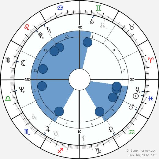 Rob Reiner wikipedie, horoscope, astrology, instagram