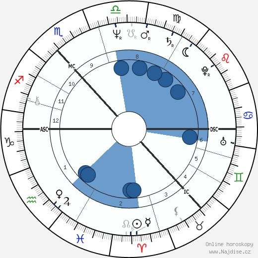 Robbie Coltrane wikipedie, horoscope, astrology, instagram
