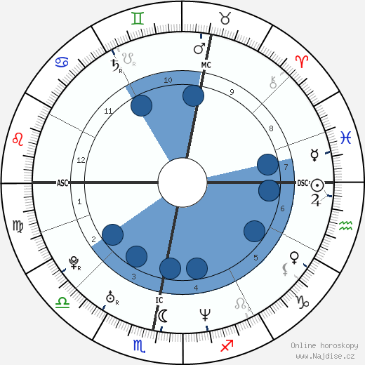 Robbie Williams wikipedie, horoscope, astrology, instagram