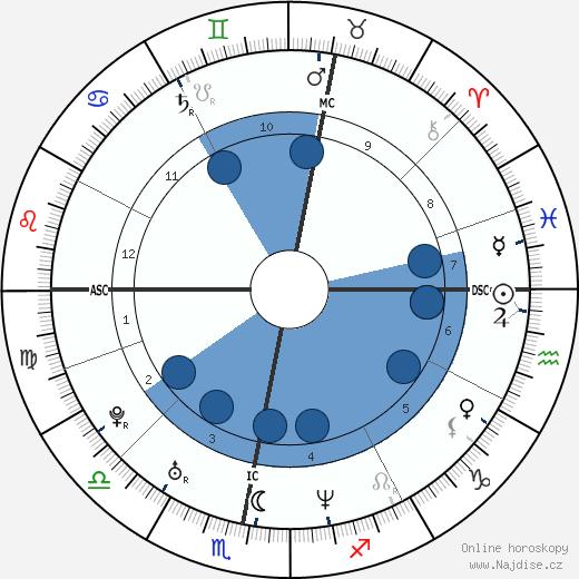 Robbie Williams wikipedie, horoscope, astrology, instagram