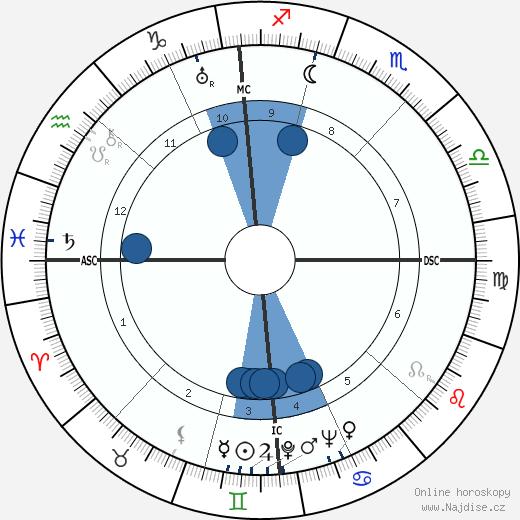 Robert A. Hughes wikipedie, horoscope, astrology, instagram