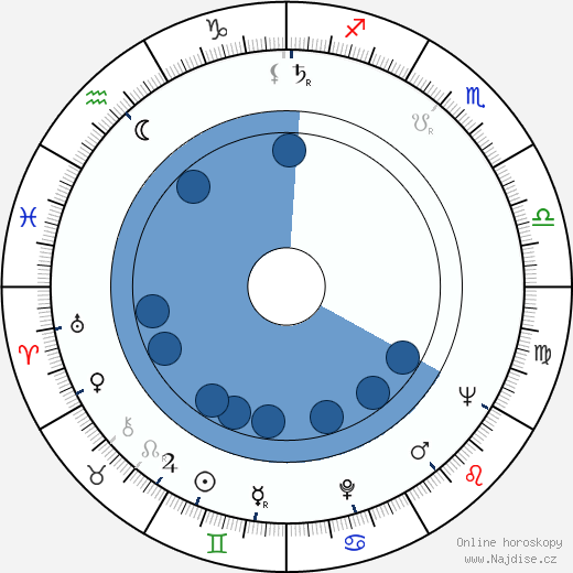Robert Abboud wikipedie, horoscope, astrology, instagram