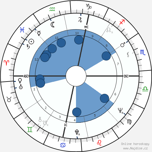 Robert Abel wikipedie, horoscope, astrology, instagram