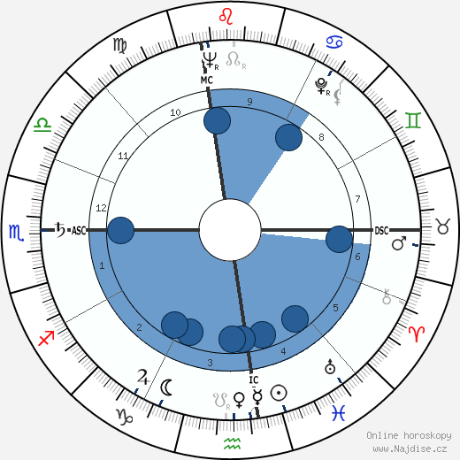 Robert Altman wikipedie, horoscope, astrology, instagram
