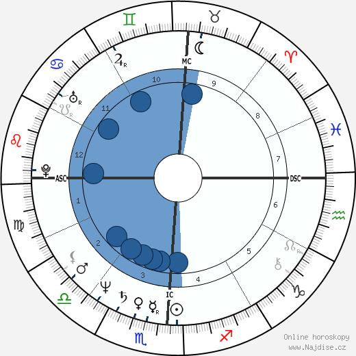 Robert Beltran wikipedie, horoscope, astrology, instagram
