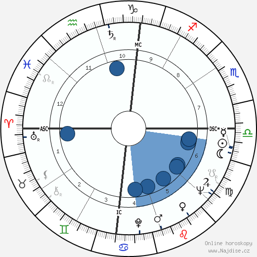 Robert Benton wikipedie, horoscope, astrology, instagram