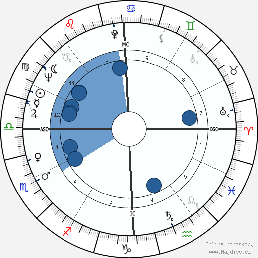 Robert Blake wikipedie, horoscope, astrology, instagram