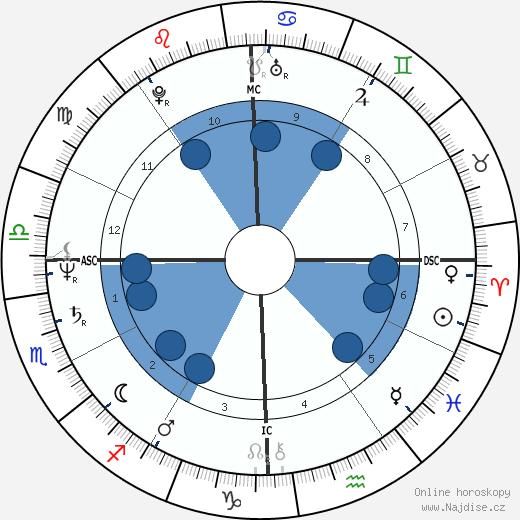 Robert Carradine wikipedie, horoscope, astrology, instagram