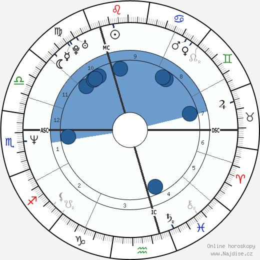 Robert Crampton wikipedie, horoscope, astrology, instagram
