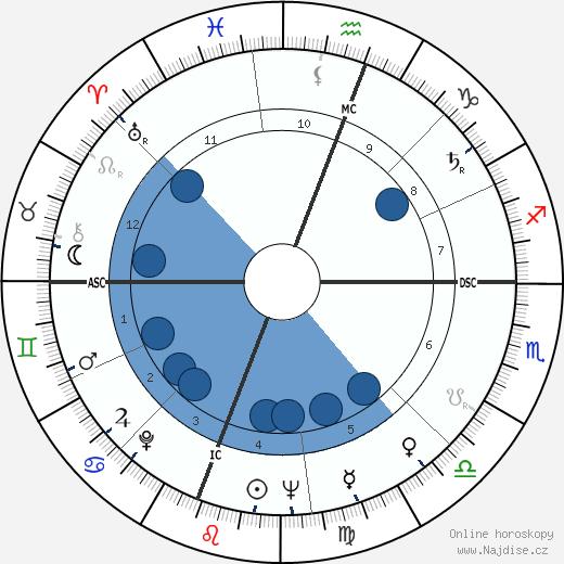 Robert Culp wikipedie, horoscope, astrology, instagram
