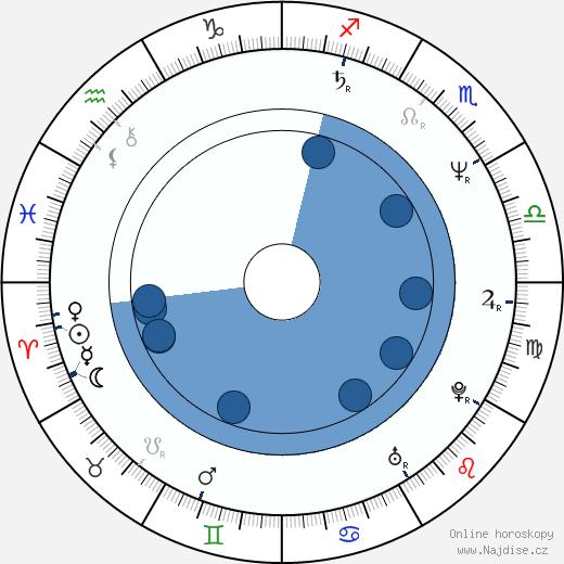 Robert Curtis Brown wikipedie, horoscope, astrology, instagram