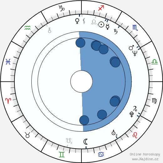 Robert D. Morais wikipedie, horoscope, astrology, instagram