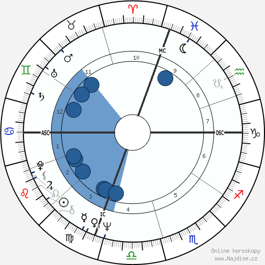 Robert De Niro wikipedie, horoscope, astrology, instagram