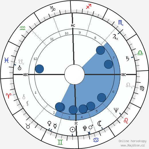 Robert de Saint-Guidon wikipedie, horoscope, astrology, instagram