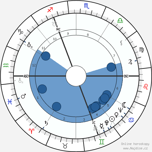Robert Defossé wikipedie, horoscope, astrology, instagram