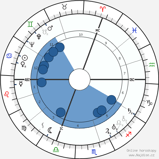 Robert Desnos wikipedie, horoscope, astrology, instagram