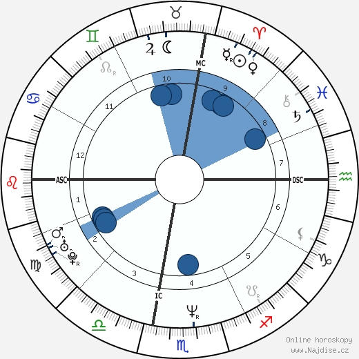 Robert Downey Jr. wikipedie, horoscope, astrology, instagram
