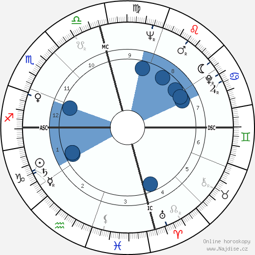 Robert Duvall wikipedie, horoscope, astrology, instagram