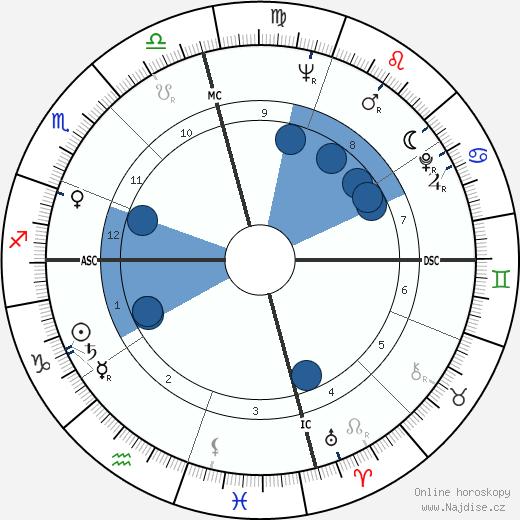 Robert Duvall wikipedie, horoscope, astrology, instagram