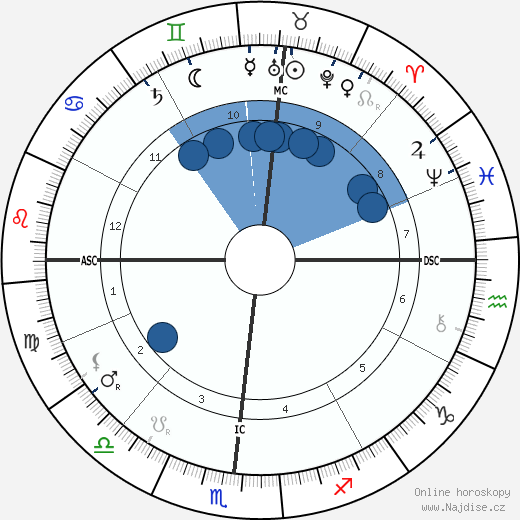 Robert Edwin Peary wikipedie, horoscope, astrology, instagram