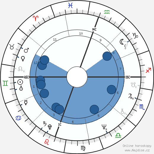 Robert Englund wikipedie, horoscope, astrology, instagram