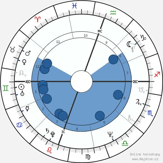 Robert Englund wikipedie, horoscope, astrology, instagram