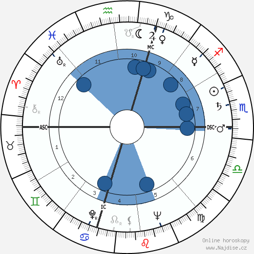 Robert F. Kennedy wikipedie, horoscope, astrology, instagram