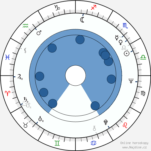 Robert F. Lyons wikipedie, horoscope, astrology, instagram