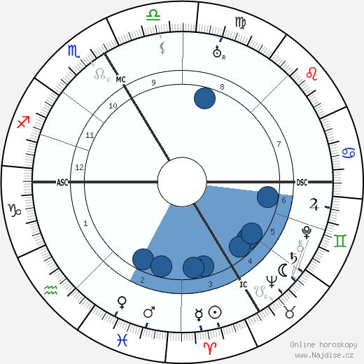 Robert Faesi wikipedie, horoscope, astrology, instagram