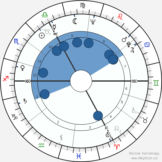 Robert Fauve wikipedie, horoscope, astrology, instagram