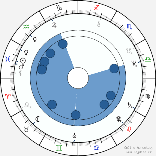 Robert Folk wikipedie, horoscope, astrology, instagram