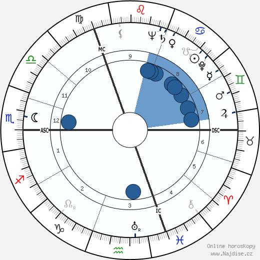 Robert G. van de Kerckhove wikipedie, horoscope, astrology, instagram
