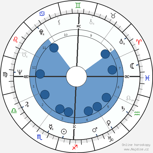 Robert Goulet wikipedie, horoscope, astrology, instagram