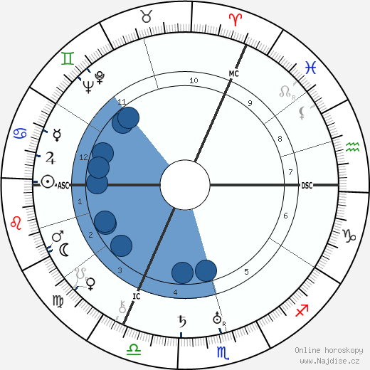 Robert Graves wikipedie, horoscope, astrology, instagram