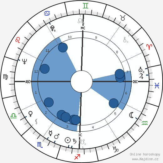 Robert Guillaume wikipedie, horoscope, astrology, instagram