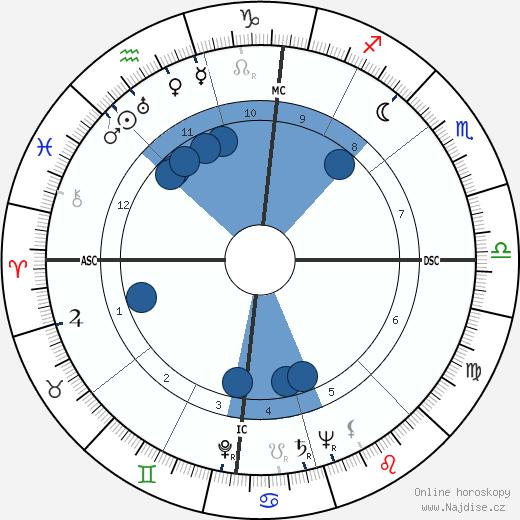 Robert Haack wikipedie, horoscope, astrology, instagram